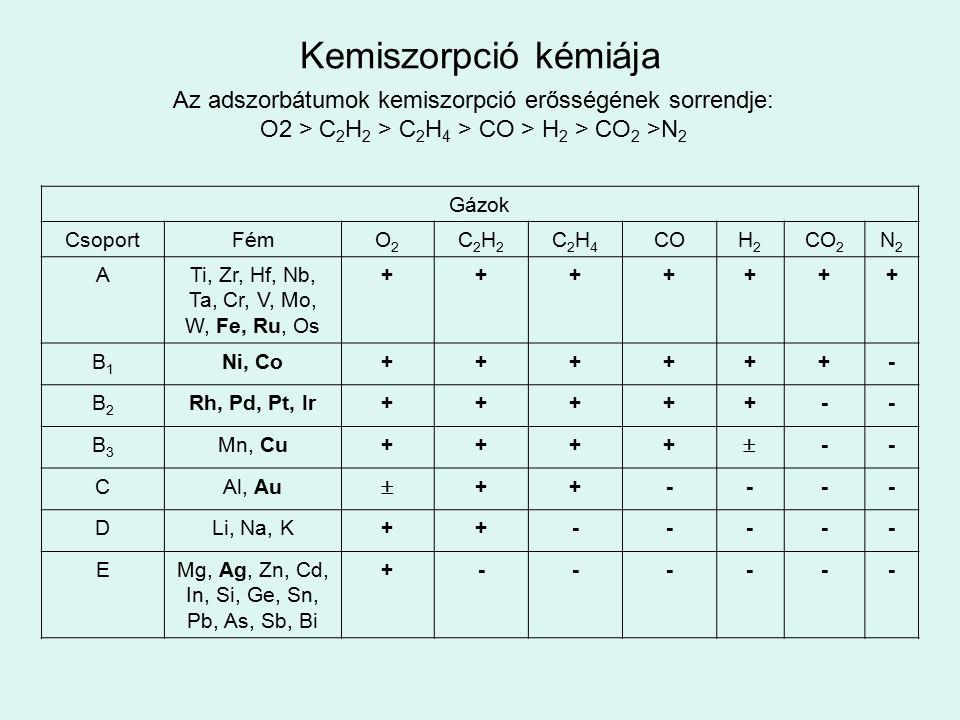 Kemiszorpció kémiája Az adszorbátumok kemiszorpció erősségének sorrendje: O2 > C2H2 > C2H4 > CO > H2 > CO2 >N2.
