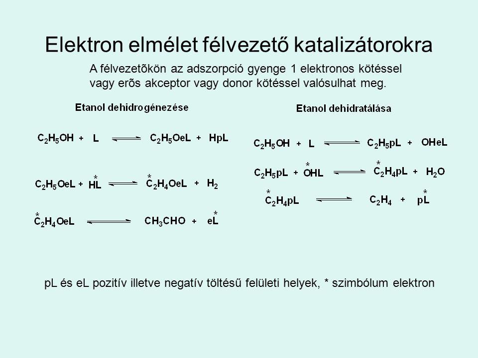 Elektron elmélet félvezető katalizátorokra