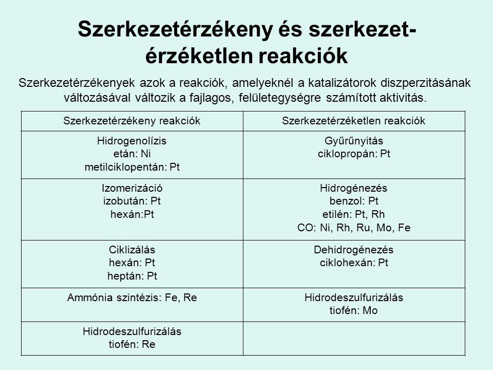 Szerkezetérzékeny és szerkezet-érzéketlen reakciók