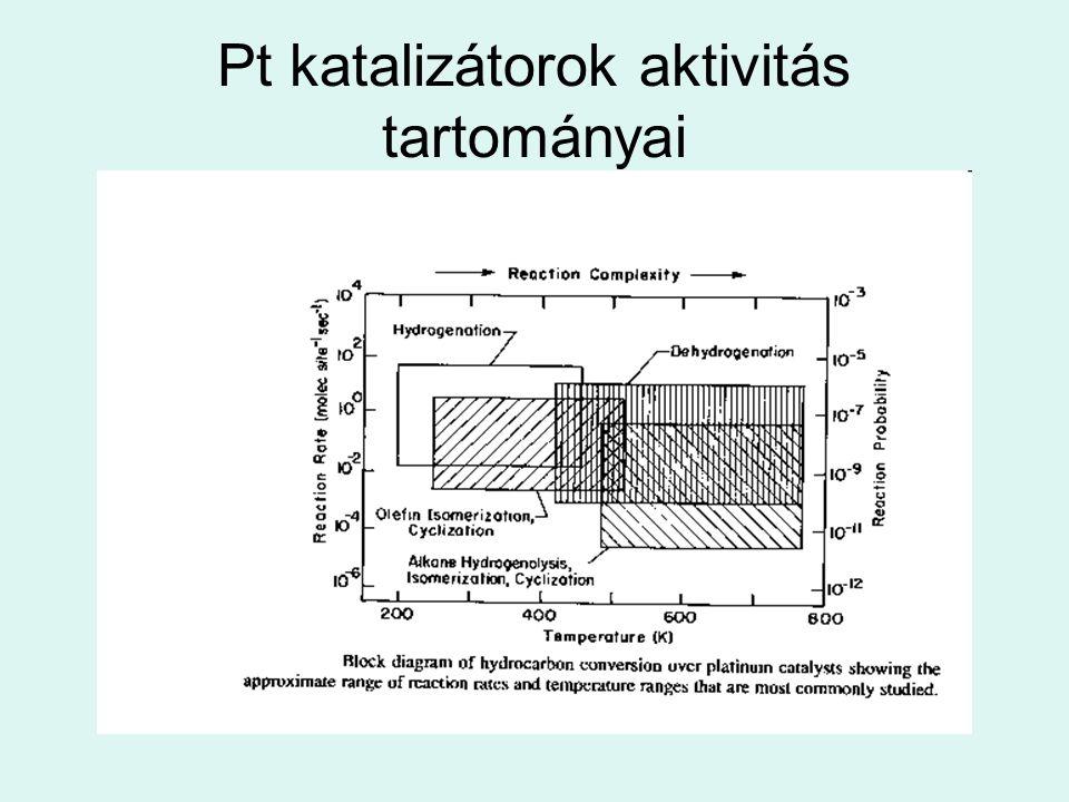 Pt katalizátorok aktivitás tartományai