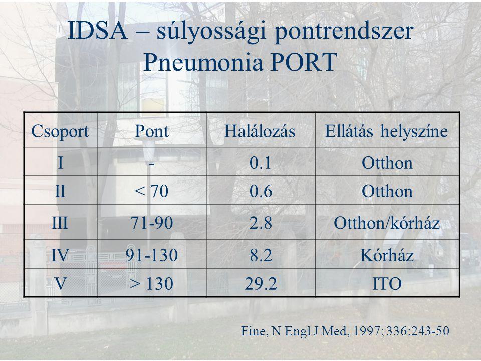 IDSA – súlyossági pontrendszer Pneumonia PORT