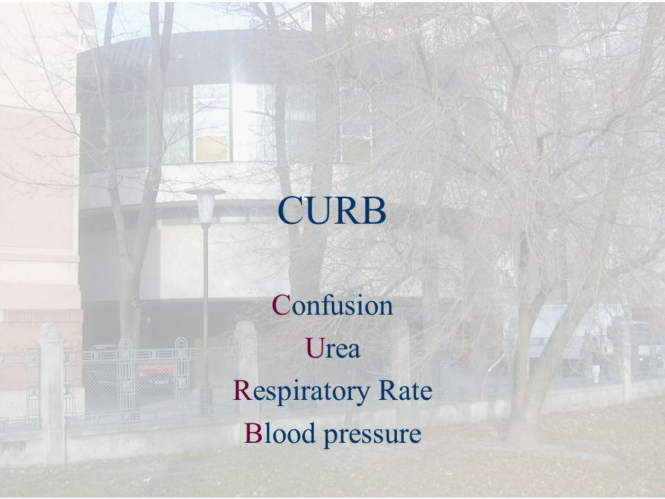 Confusion Urea Respiratory Rate Blood pressure