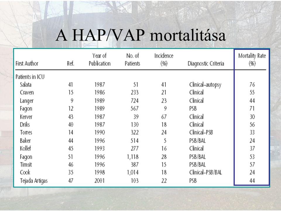 A HAP/VAP mortalitása