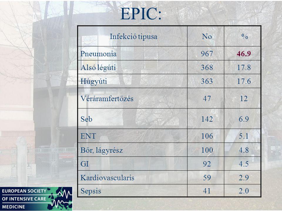 EPIC: Infekció tipusa No % Pneumonia 967 46.9 Alsó légúti 368 17.8