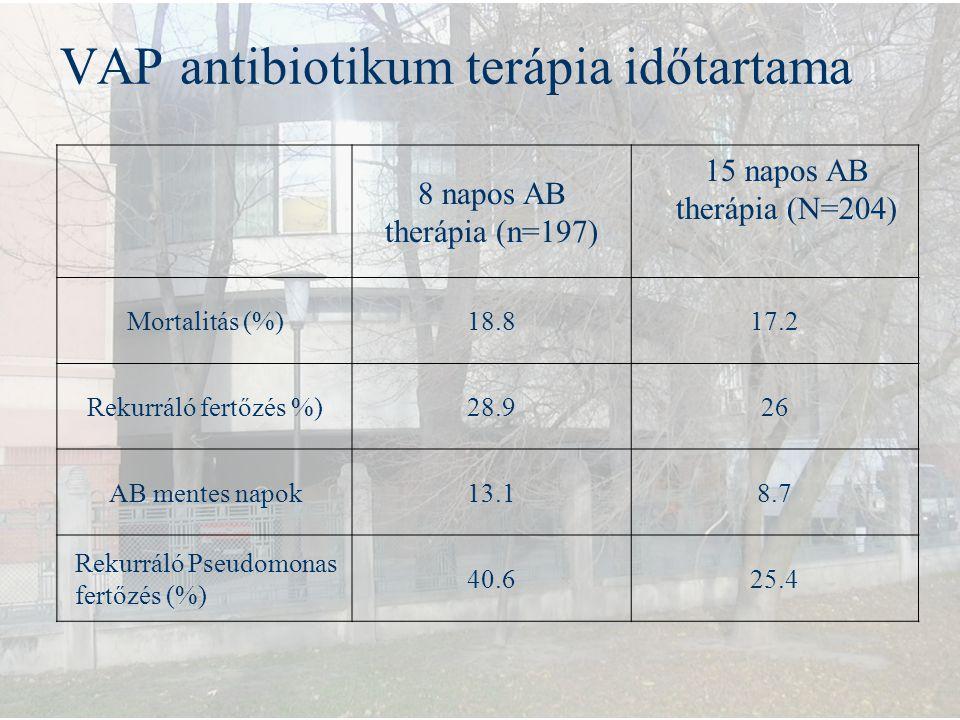 VAP antibiotikum terápia időtartama