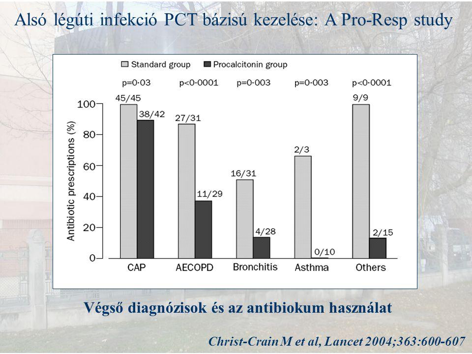 Alsó légúti infekció PCT bázisú kezelése: A Pro-Resp study