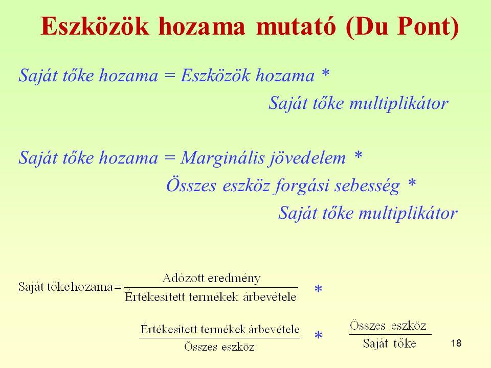 Eszközök hozama mutató (Du Pont)