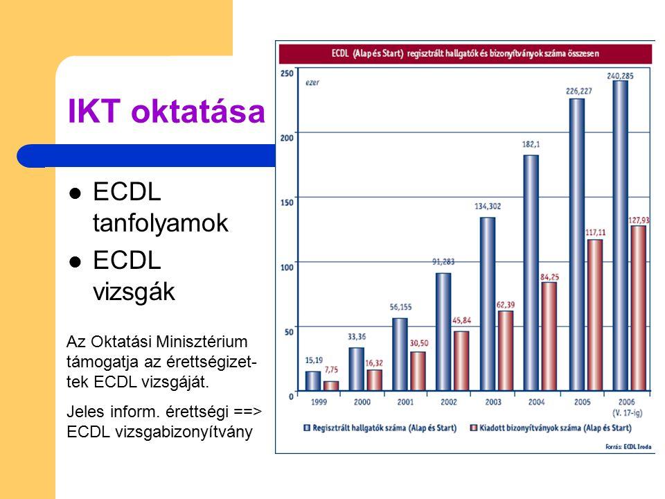 IKT oktatása ECDL tanfolyamok ECDL vizsgák
