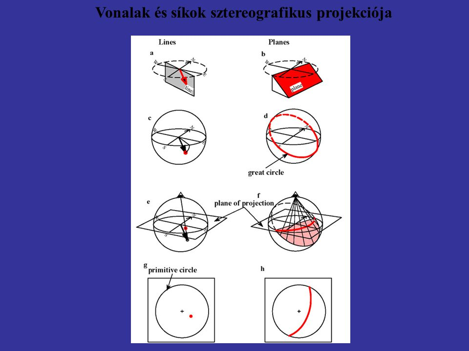 Vonalak és síkok sztereografikus projekciója