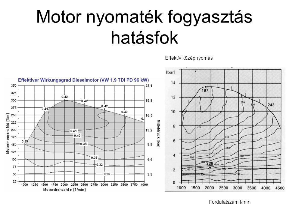 Motor nyomaték fogyasztás hatásfok