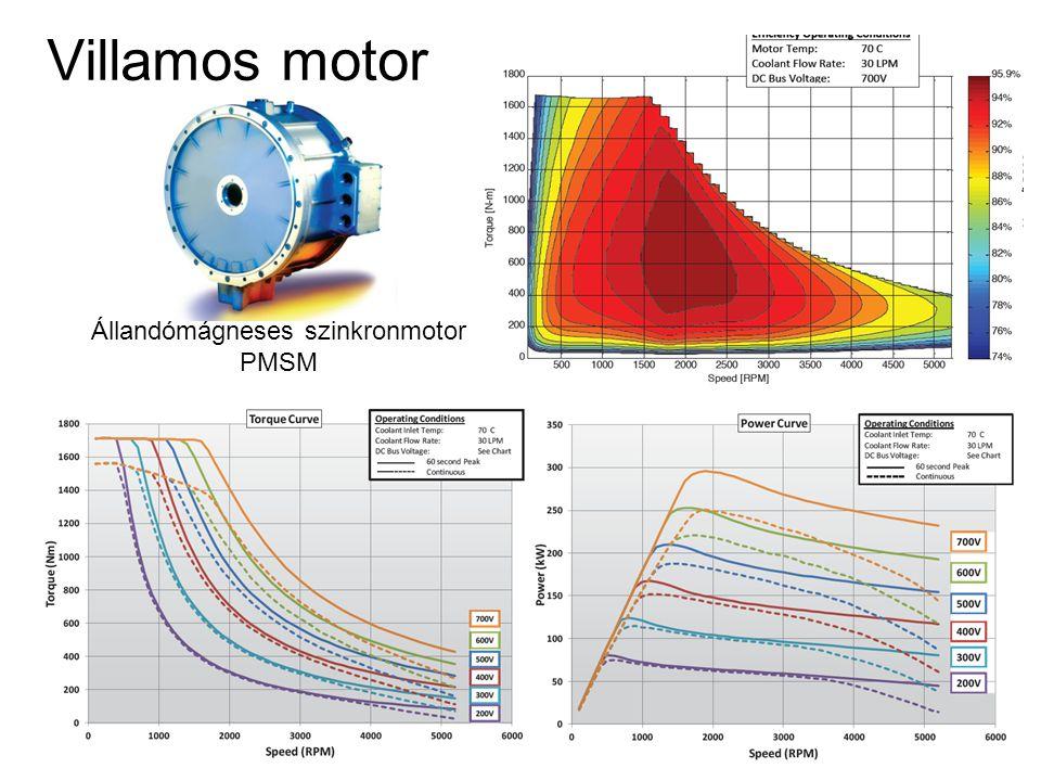 Állandómágneses szinkronmotor PMSM