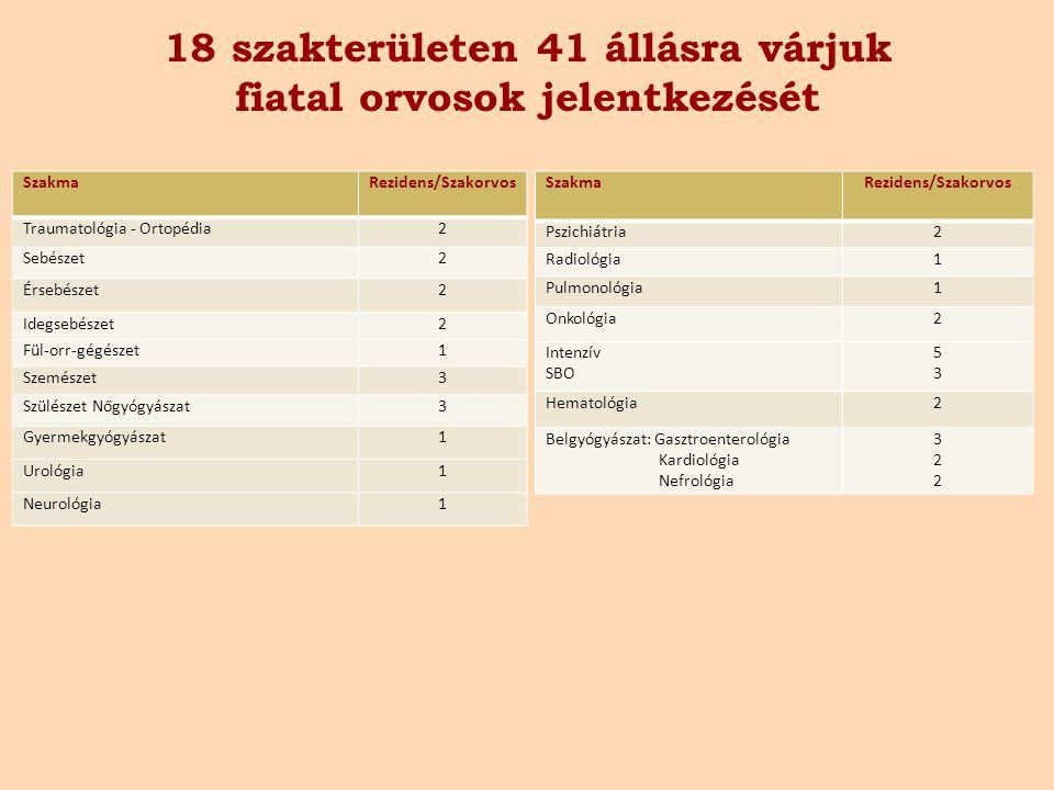 18 szakterületen 41 állásra várjuk fiatal orvosok jelentkezését