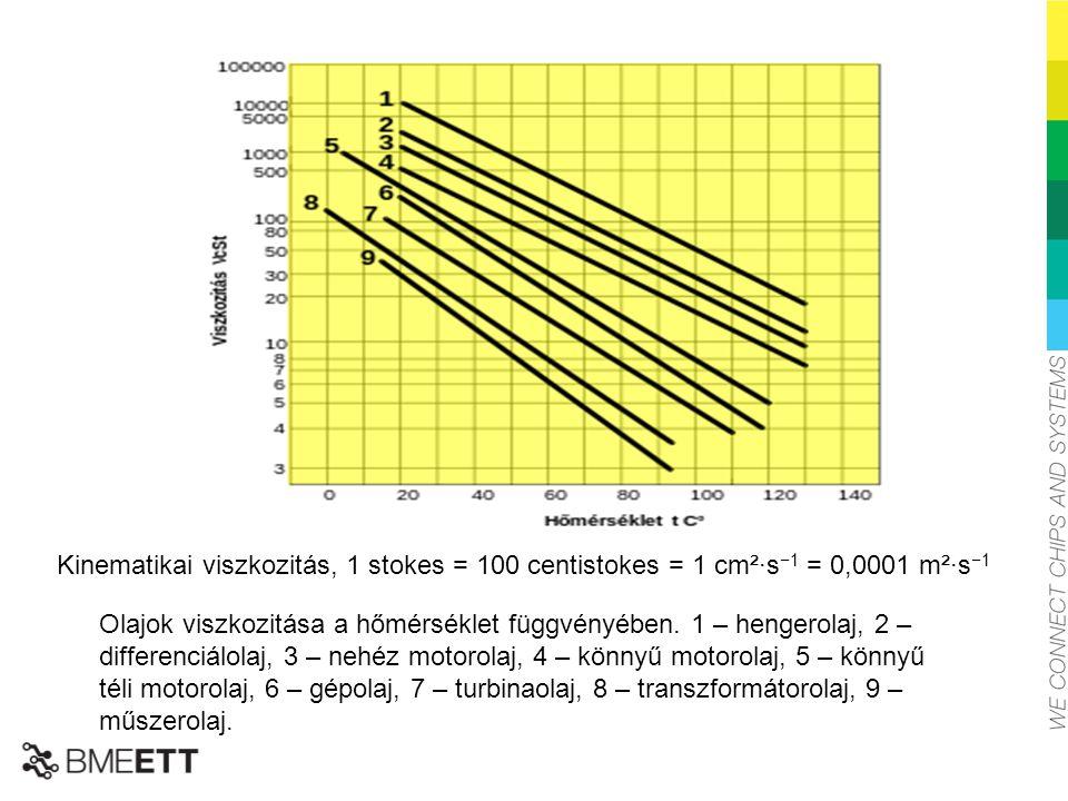 Kinematikai viszkozitás, 1 stokes = 100 centistokes = 1 cm²·s−1 = 0,0001 m²·s−1