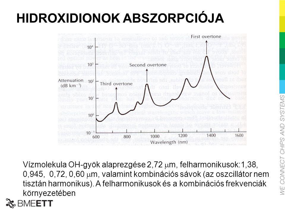 HIDROXIDIONOK ABSZORPCIÓJA