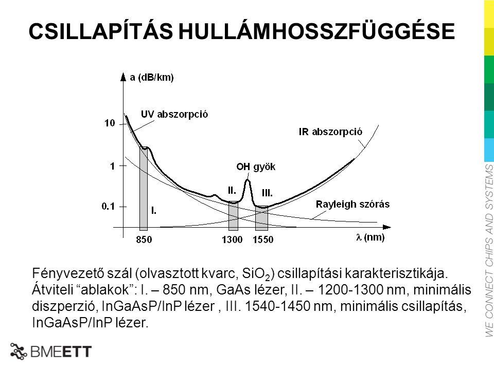 CSILLAPÍTÁS HULLÁMHOSSZFÜGGÉSE