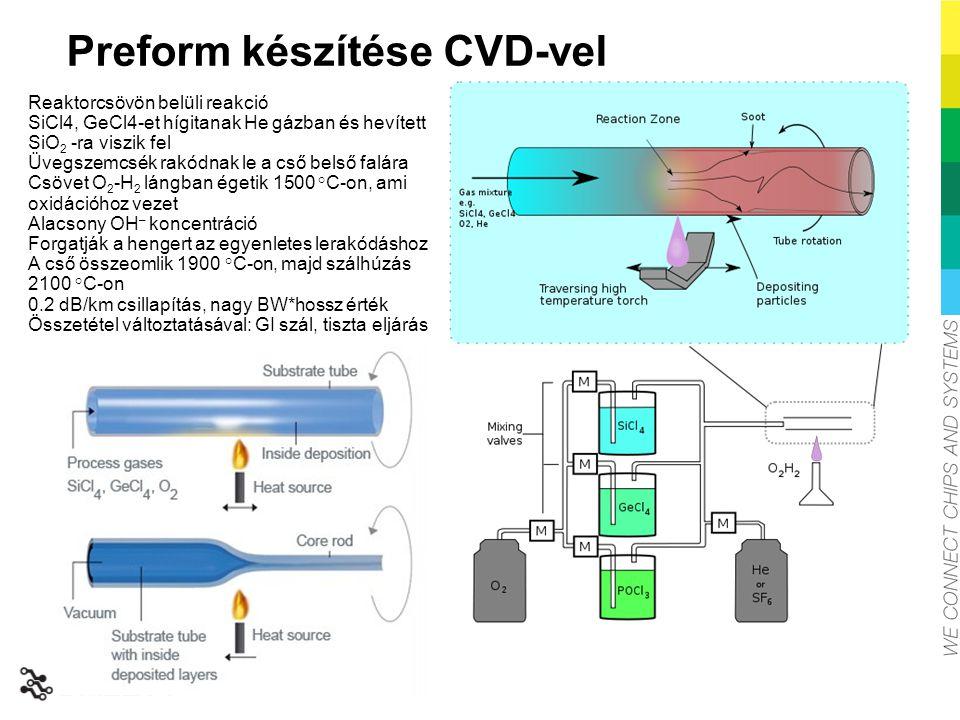 Preform készítése CVD-vel