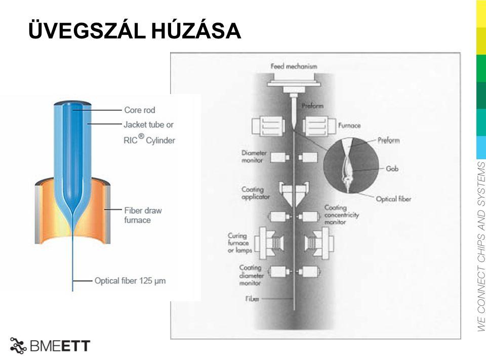 ÜVEGSZÁL HÚZÁSA