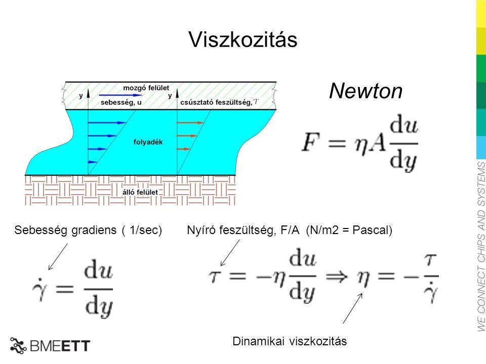 Viszkozitás Newton Sebesség gradiens ( 1/sec)