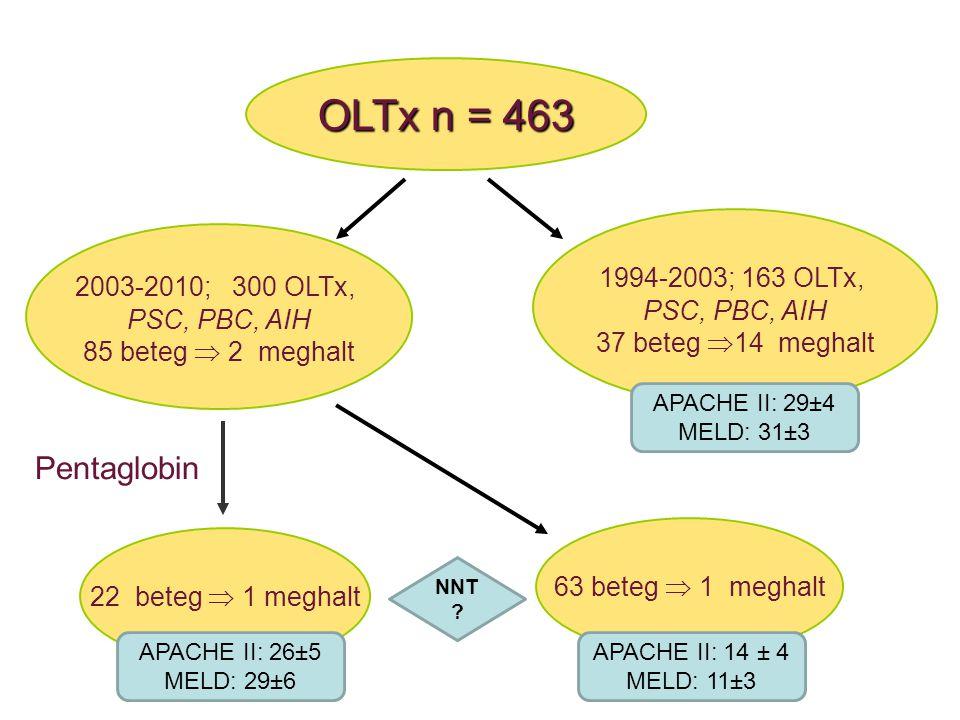 OLTx n = 463 Pentaglobin 1994-2003; 163 OLTx, 2003-2010; 300 OLTx,