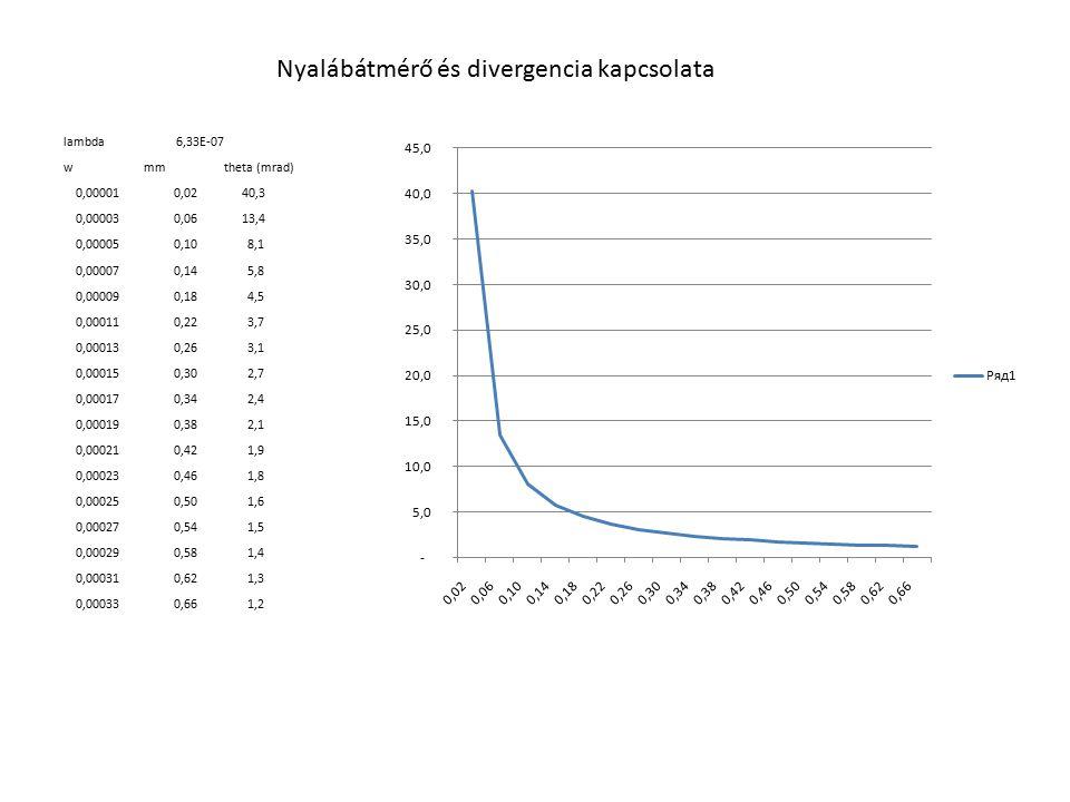 Nyalábátmérő és divergencia kapcsolata