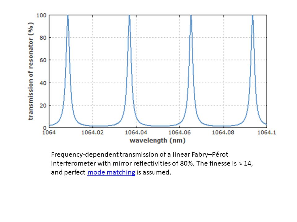 Frequency-dependent transmission of a linear Fabry–Pérot interferometer with mirror reflectivities of 80%.