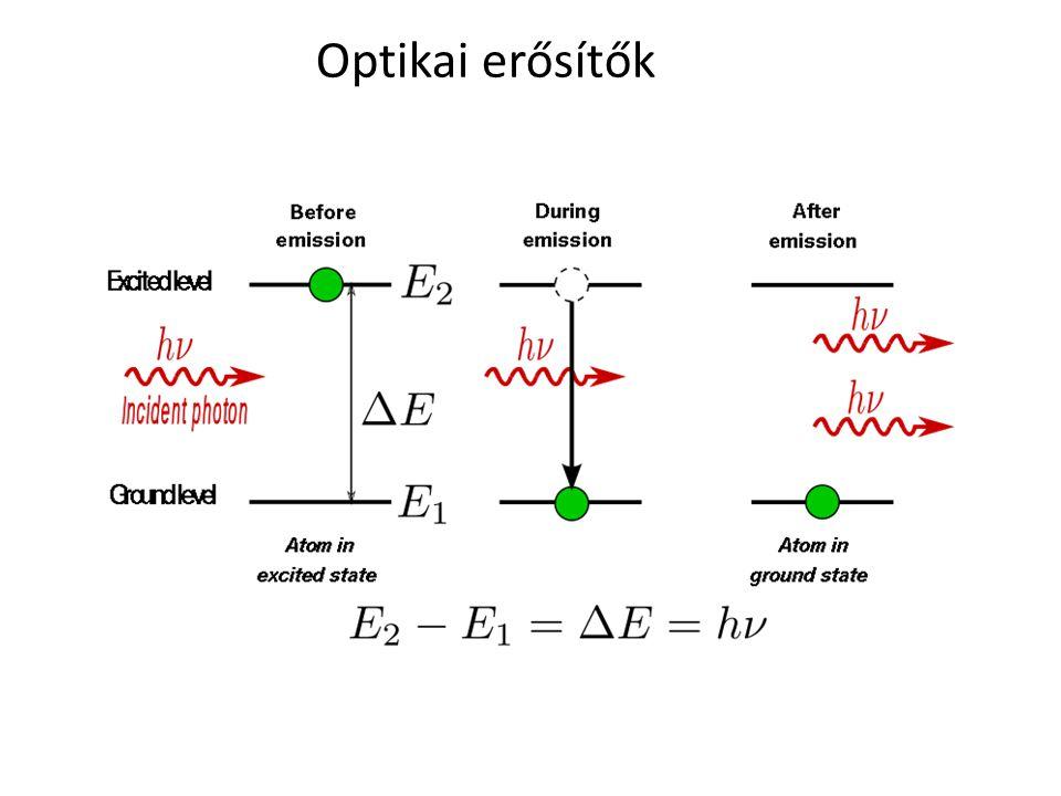 Optikai erősítők