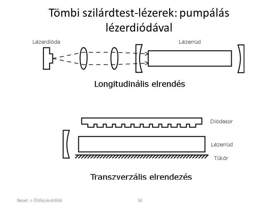 Tömbi szilárdtest-lézerek: pumpálás lézerdiódával