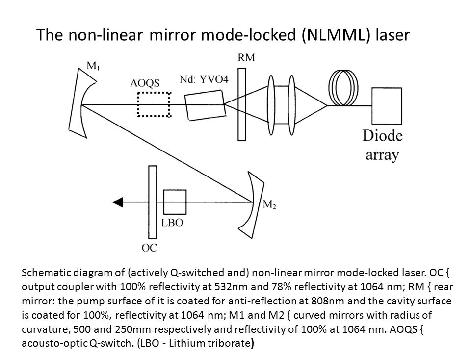 The non-linear mirror mode-locked (NLMML) laser