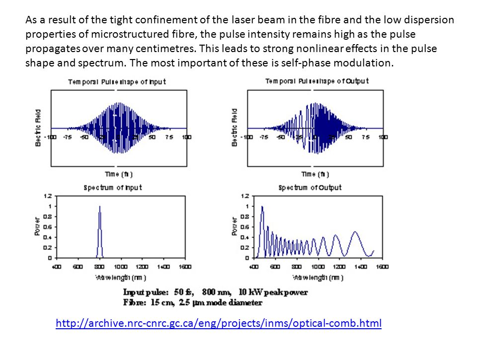 As a result of the tight confinement of the laser beam in the fibre and the low dispersion properties of microstructured fibre, the pulse intensity remains high as the pulse propagates over many centimetres. This leads to strong nonlinear effects in the pulse shape and spectrum. The most important of these is self-phase modulation.