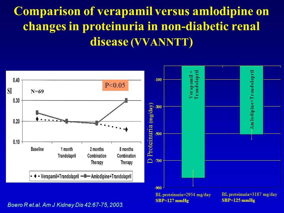 Comparison of verapamil versus amlodipine on changes in proteinuria in non-diabetic renal disease (VVANNTT)