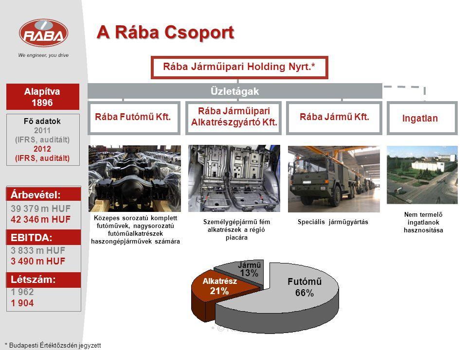 A Rába Csoport Rába Járműipari Holding Nyrt.* Üzletágak Árbevétel: