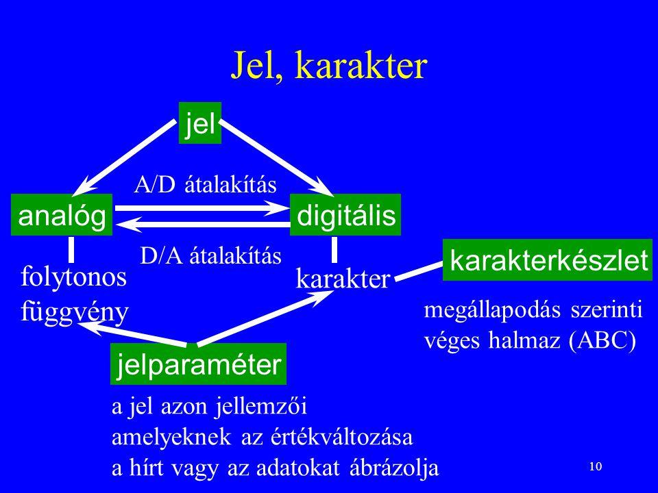 Jel, karakter jel analóg digitális karakterkészlet folytonos függvény