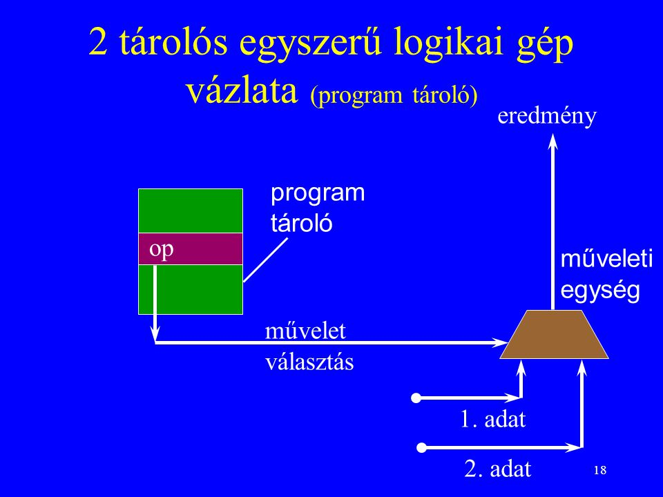2 tárolós egyszerű logikai gép vázlata (program tároló)