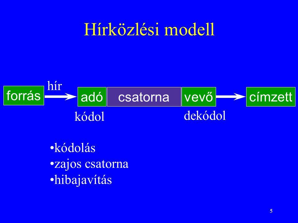 Hírközlési modell hír forrás adó csatorna vevő címzett kódol dekódol