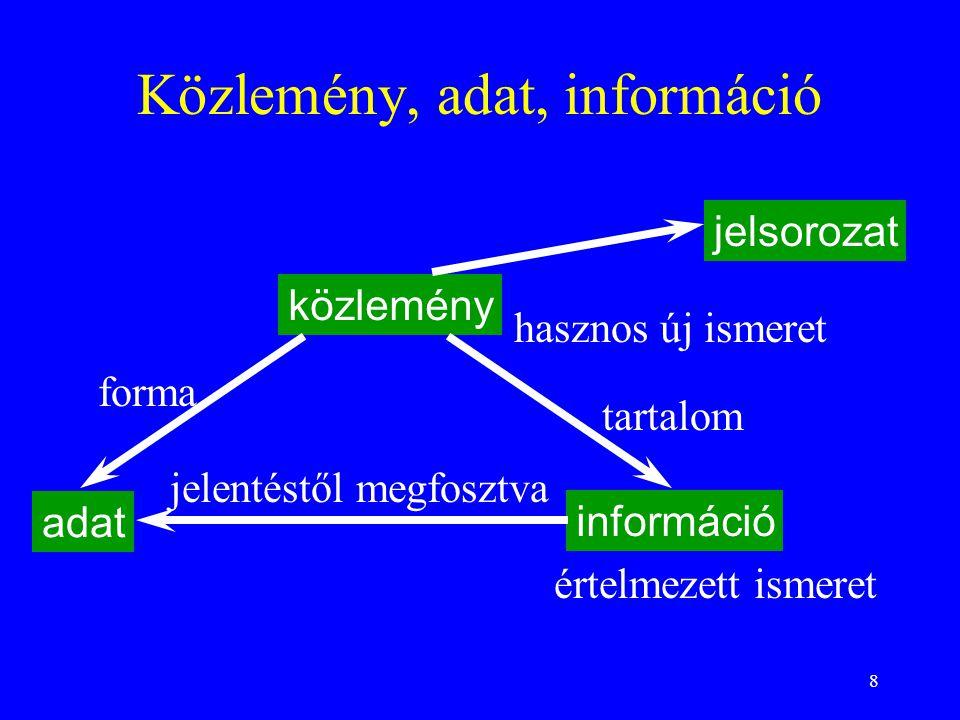 Közlemény, adat, információ