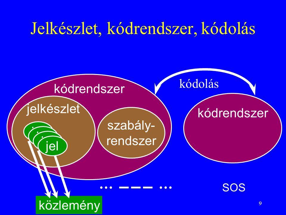 Jelkészlet, kódrendszer, kódolás
