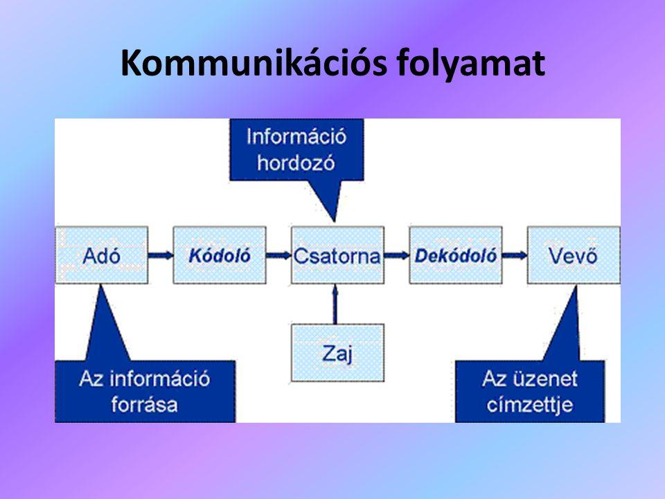Kommunikációs folyamat
