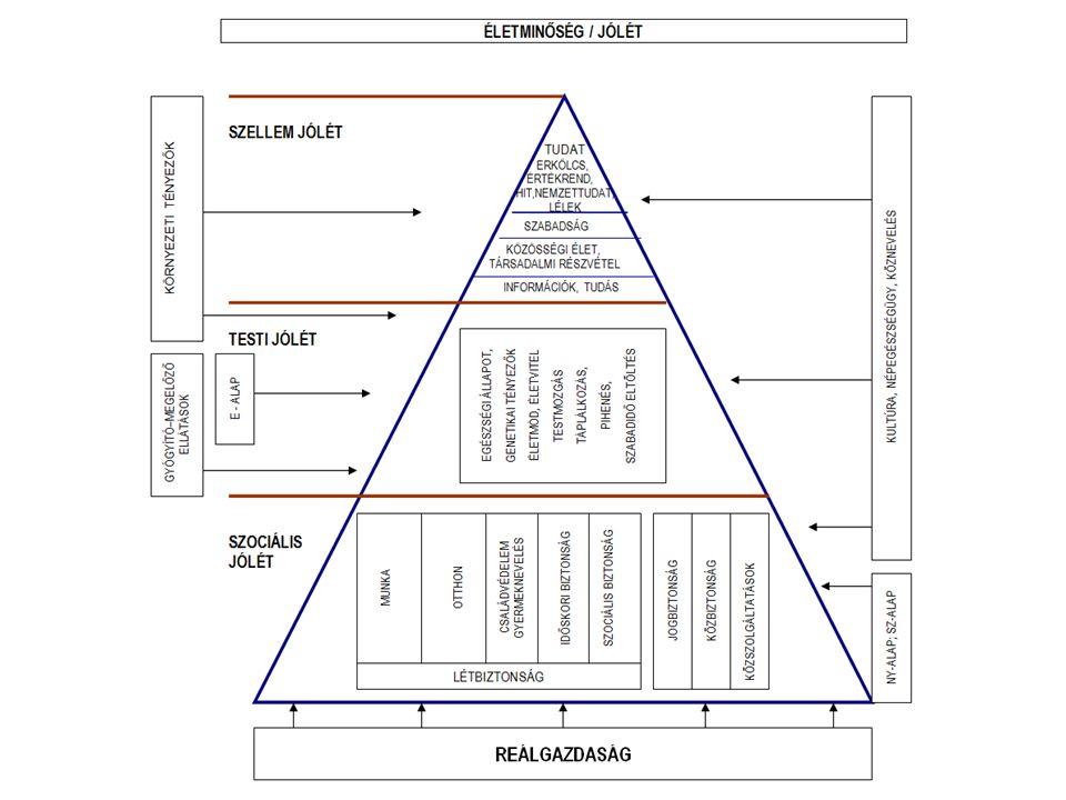 A jóléti piramis alapját a reálgazdasági javak adják