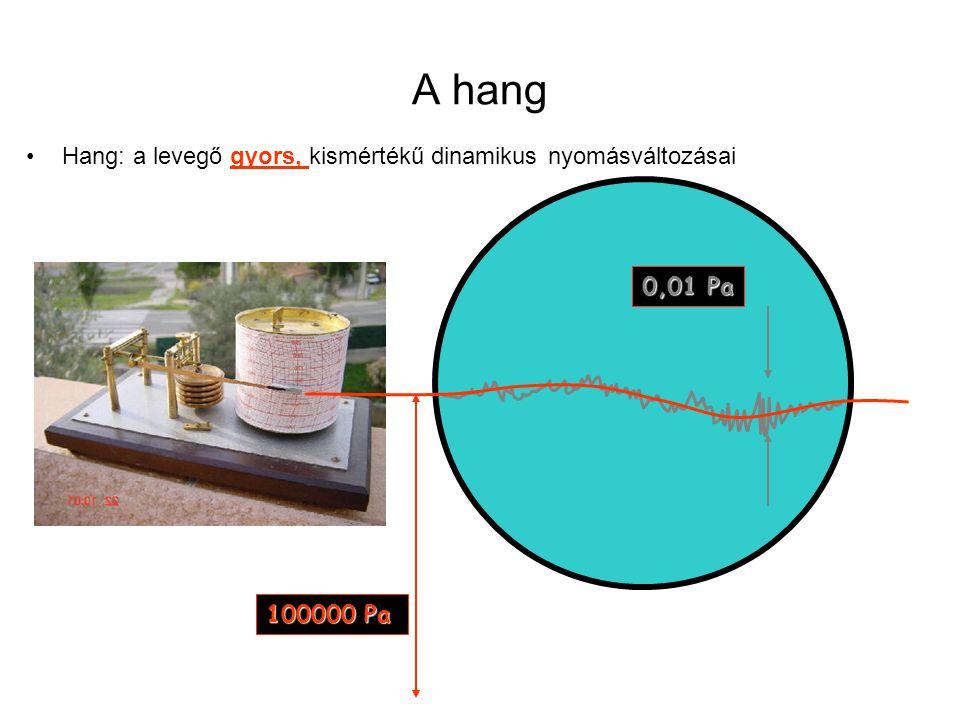 A hang Hang: a levegő gyors, kismértékű dinamikus nyomásváltozásai