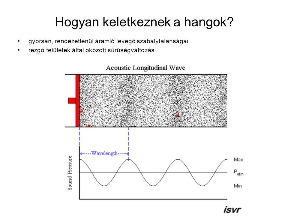 Hogyan keletkeznek a hangok