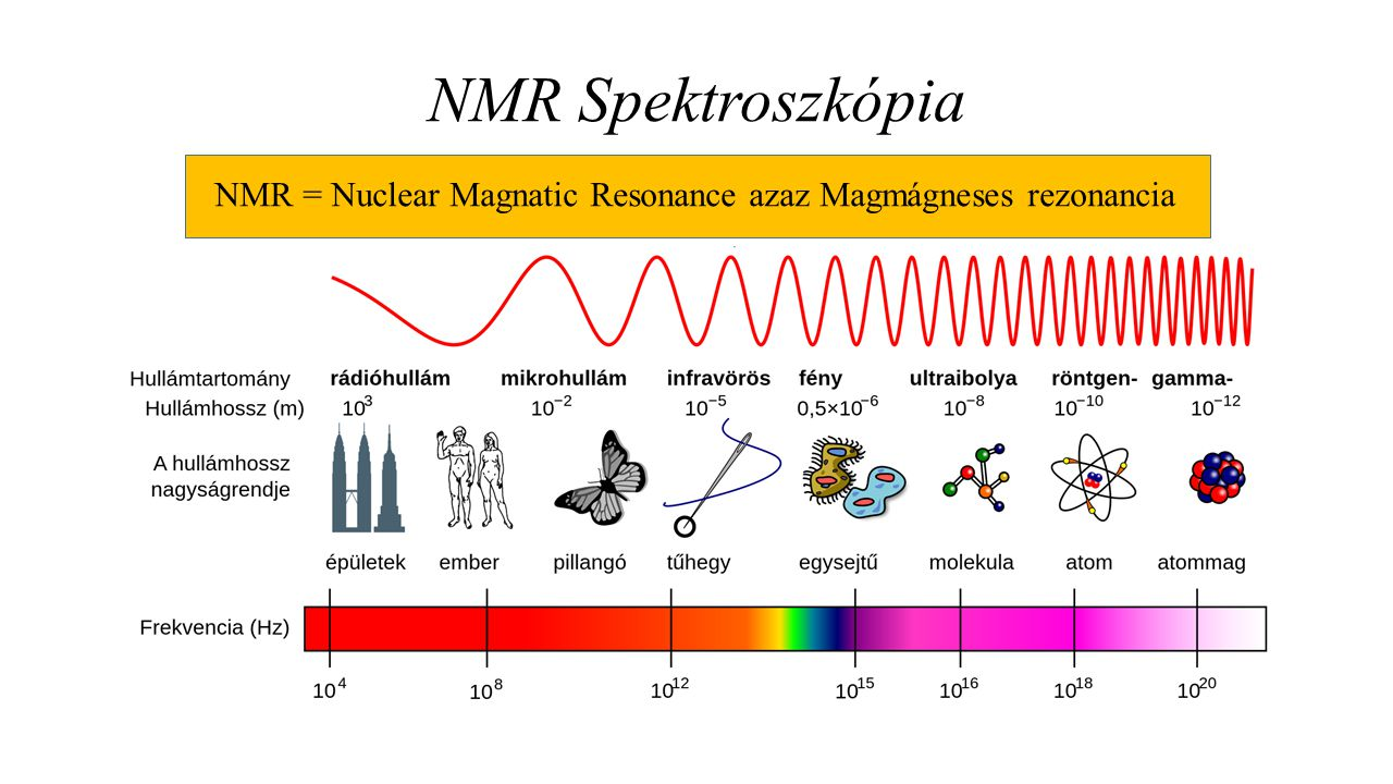 NMR Spektroszkópia NMR = Nuclear Magnatic Resonance azaz Magmágneses rezonancia