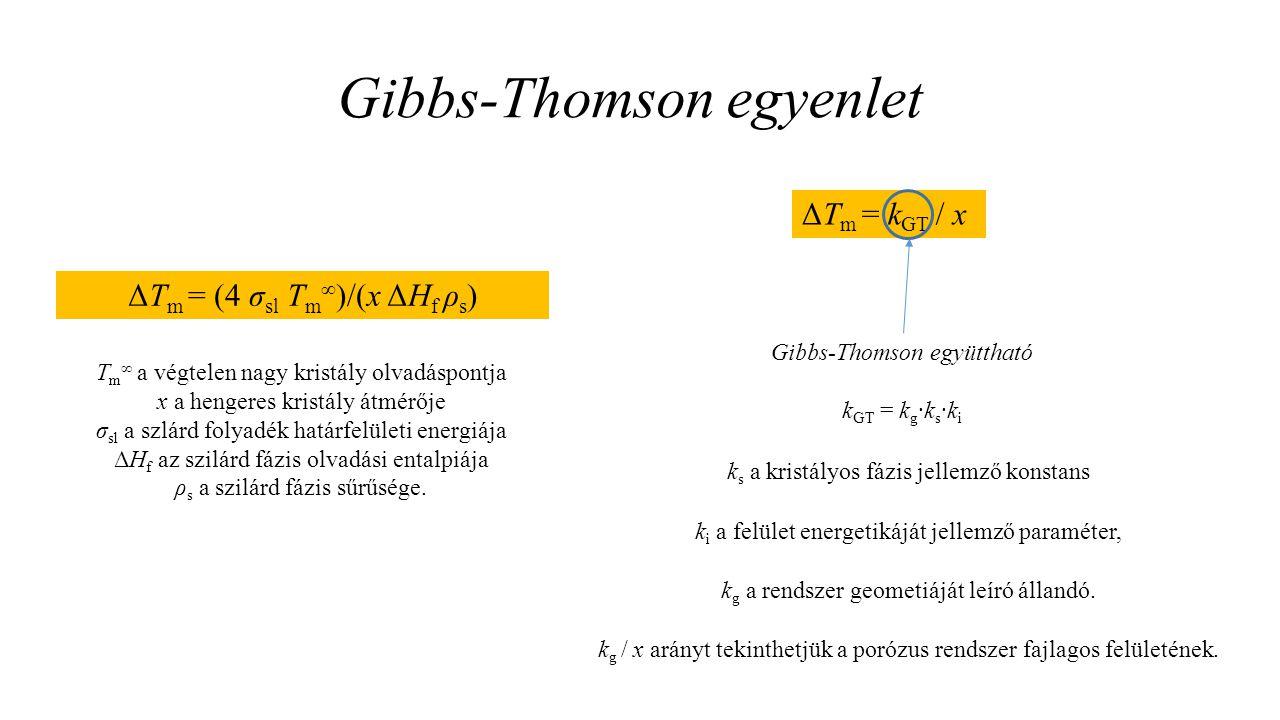 Gibbs-Thomson egyenlet