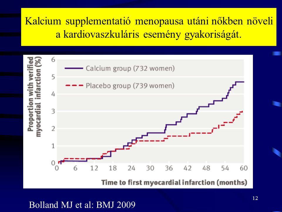 Kalcium supplementatió menopausa utáni nőkben növeli a kardiovaszkuláris esemény gyakoriságát.