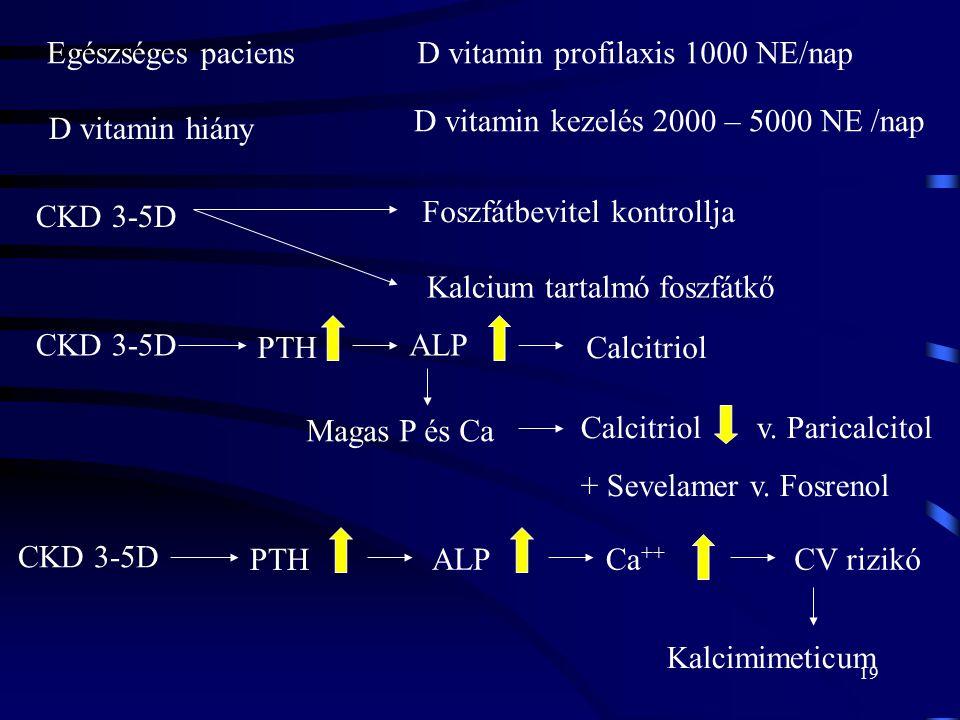 D vitamin profilaxis 1000 NE/nap