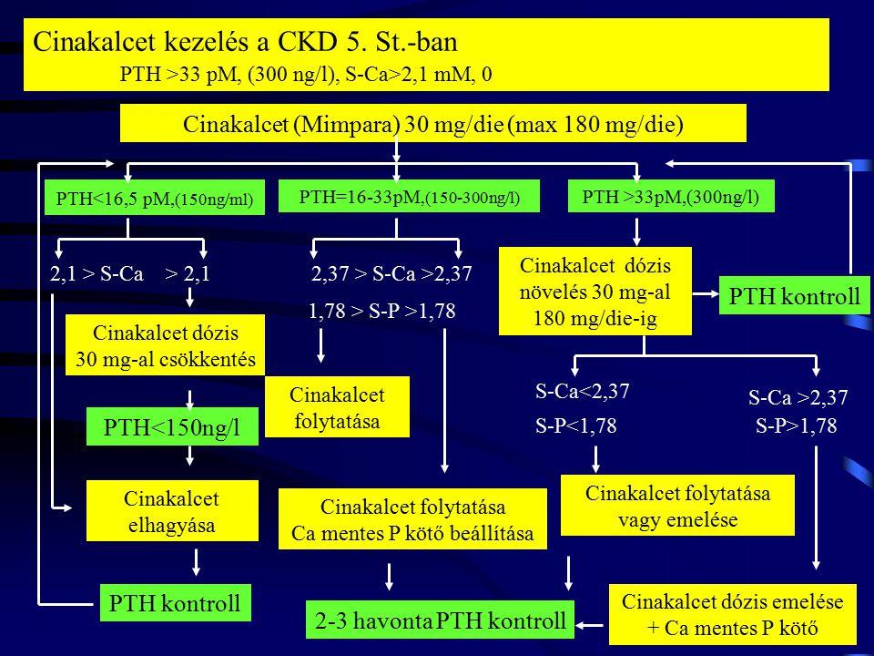 Cinakalcet kezelés a CKD 5. St. -ban