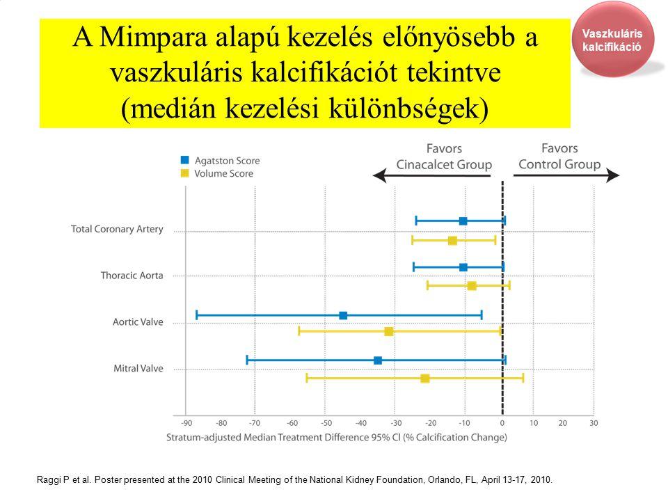 A Mimpara alapú kezelés előnyösebb a vaszkuláris kalcifikációt tekintve (medián kezelési különbségek)