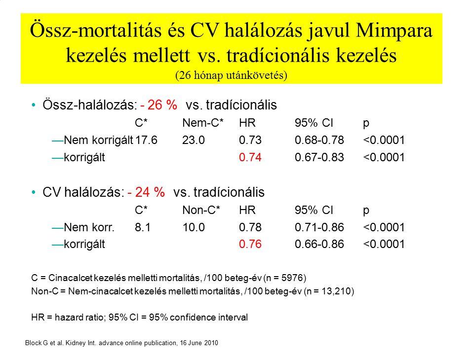 Össz-mortalitás és CV halálozás javul Mimpara kezelés mellett vs