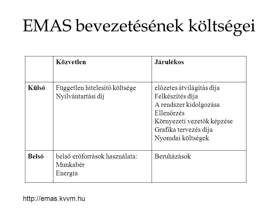 EMAS bevezetésének költségei