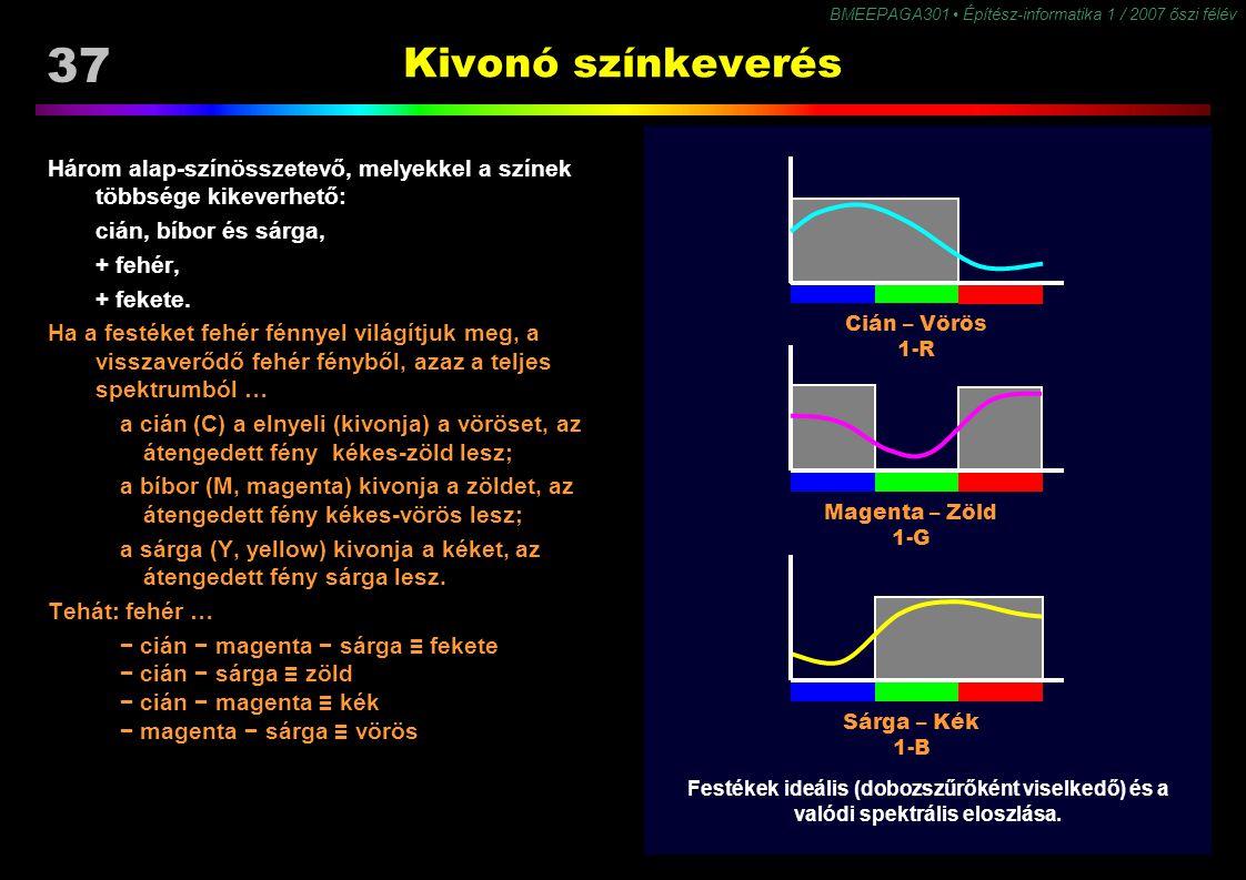 Kivonó színkeverés Három alap-színösszetevő, melyekkel a színek többsége kikeverhető: cián, bíbor és sárga,
