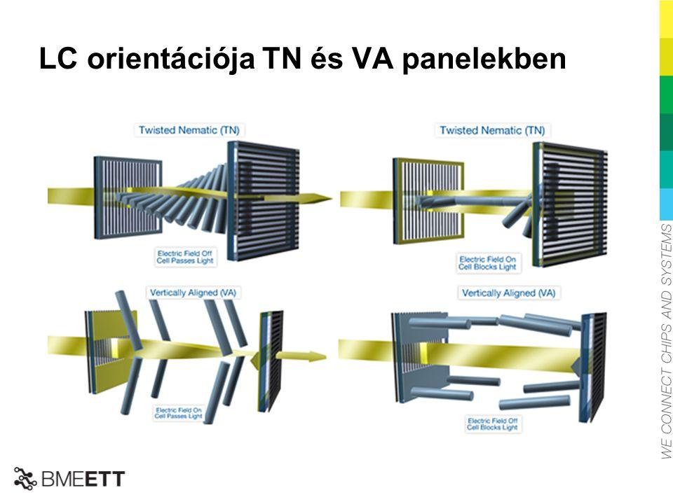 LC orientációja TN és VA panelekben